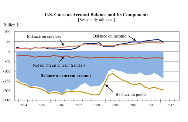 current_account